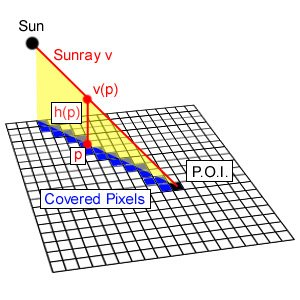Figure 1: Sunray and covered pixels.